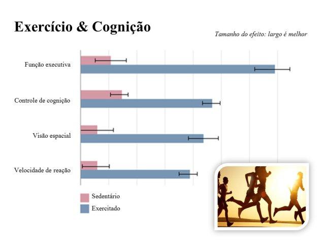exercicio-e-cognicao